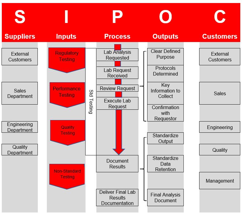 SIPOC Image